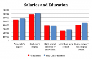 salariesandeducation-infographic